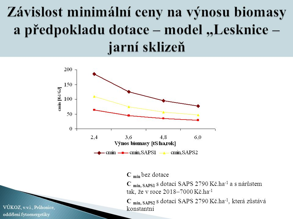 """Závislost minimální ceny na výnosu biomasy a předpokladu dotace – model """"Lesknice – jarní sklizeň"""