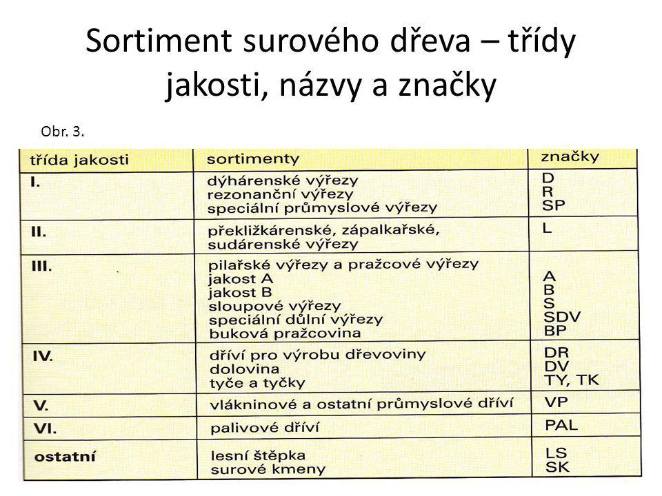 Sortiment surového dřeva – třídy jakosti, názvy a značky