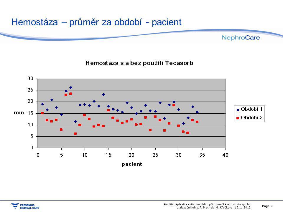 Hemostáza – průměr za období - pacient