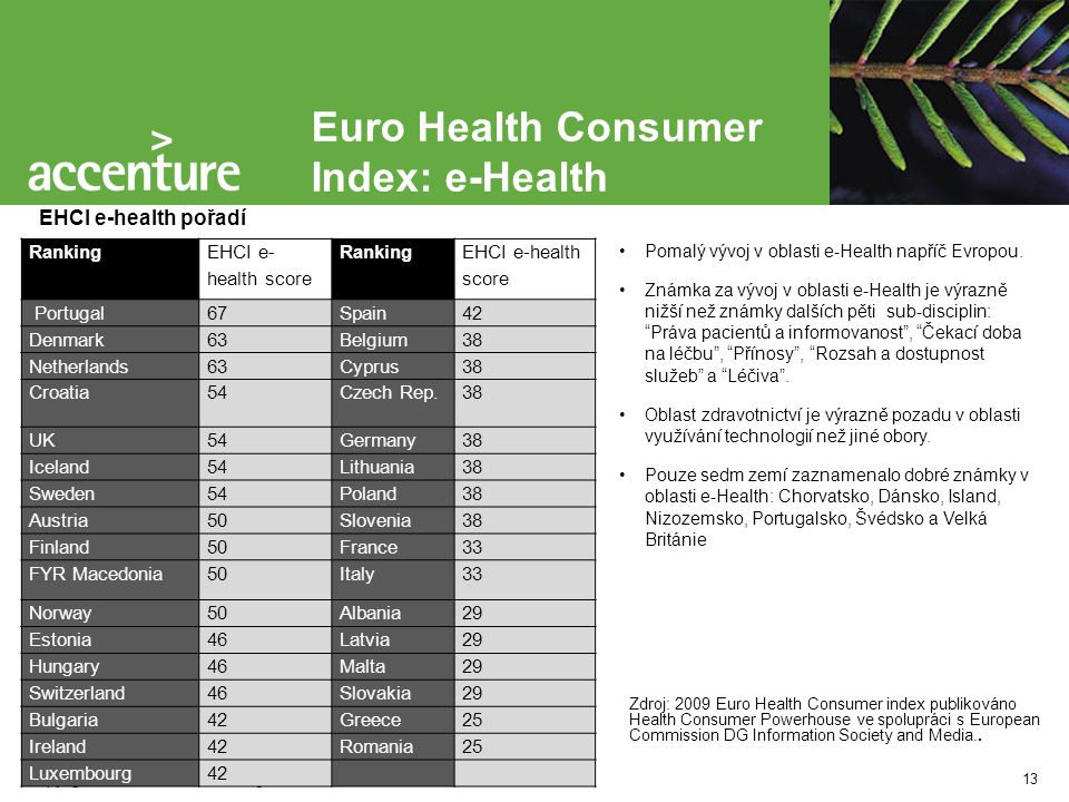 Euro Health Consumer Index: e-Health