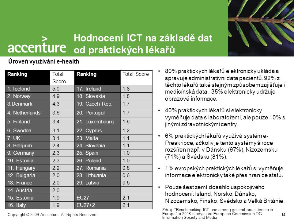 Hodnocení ICT na základě dat od praktických lékařů