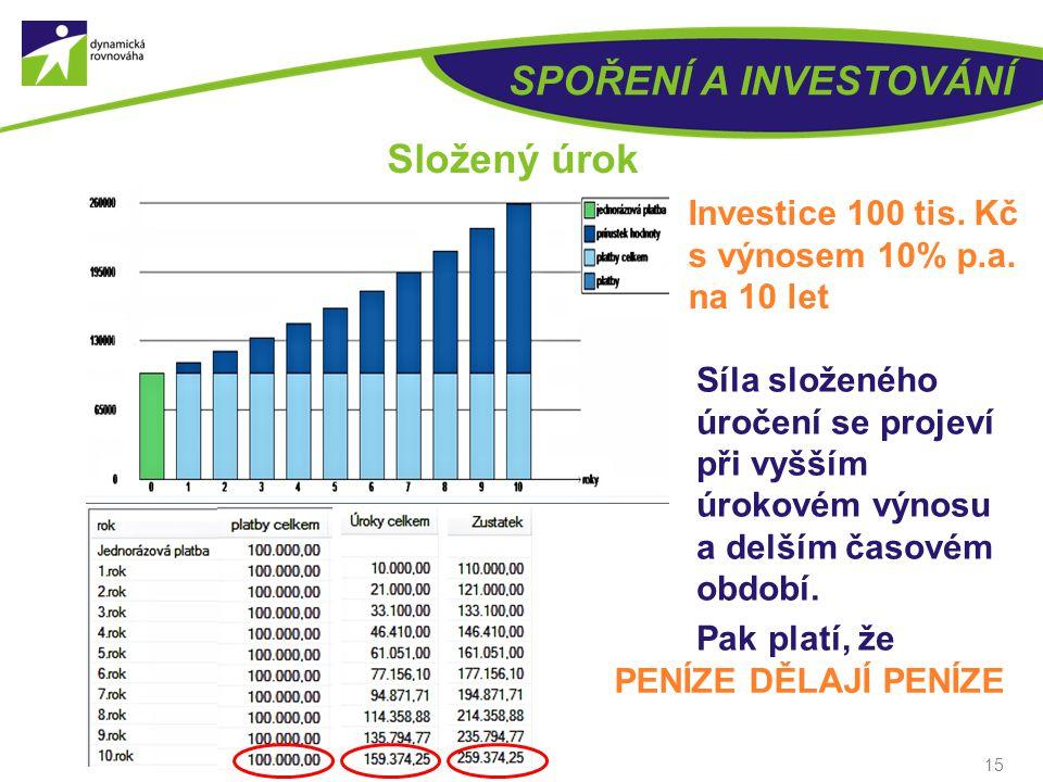 SPOŘENÍ A INVESTOVÁNÍ Složený úrok