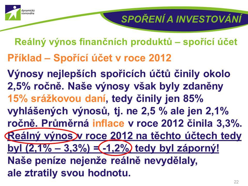 Reálný výnos finančních produktů – spořící účet