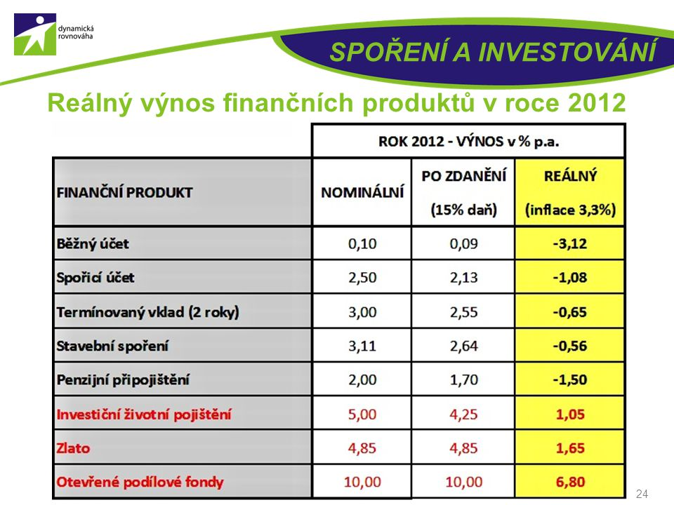 Reálný výnos finančních produktů v roce 2012