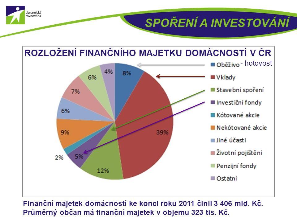 SPOŘENÍ A INVESTOVÁNÍ ROZLOŽENÍ FINANČNÍHO MAJETKU DOMÁCNOSTÍ V ČR