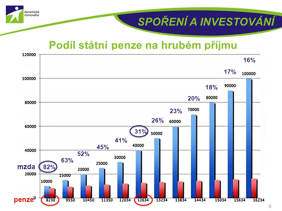 Podíl státní penze na hrubém příjmu