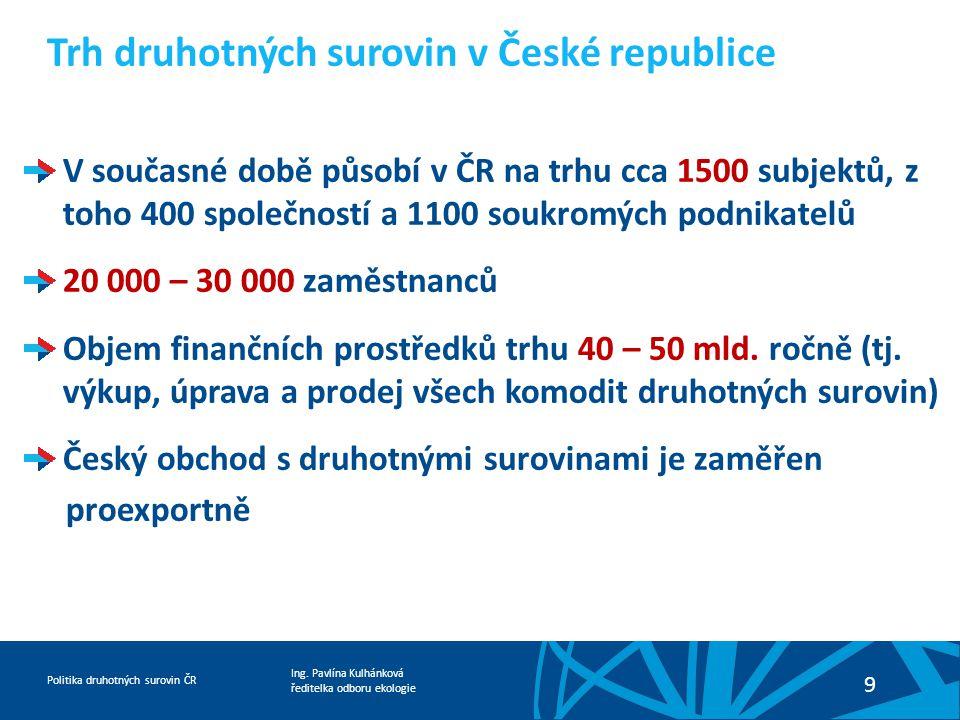 Trh druhotných surovin v České republice