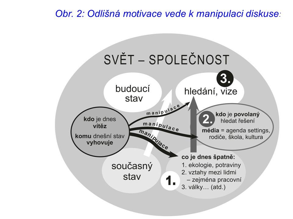 Obr. 2: Odlišná motivace vede k manipulaci diskuse: