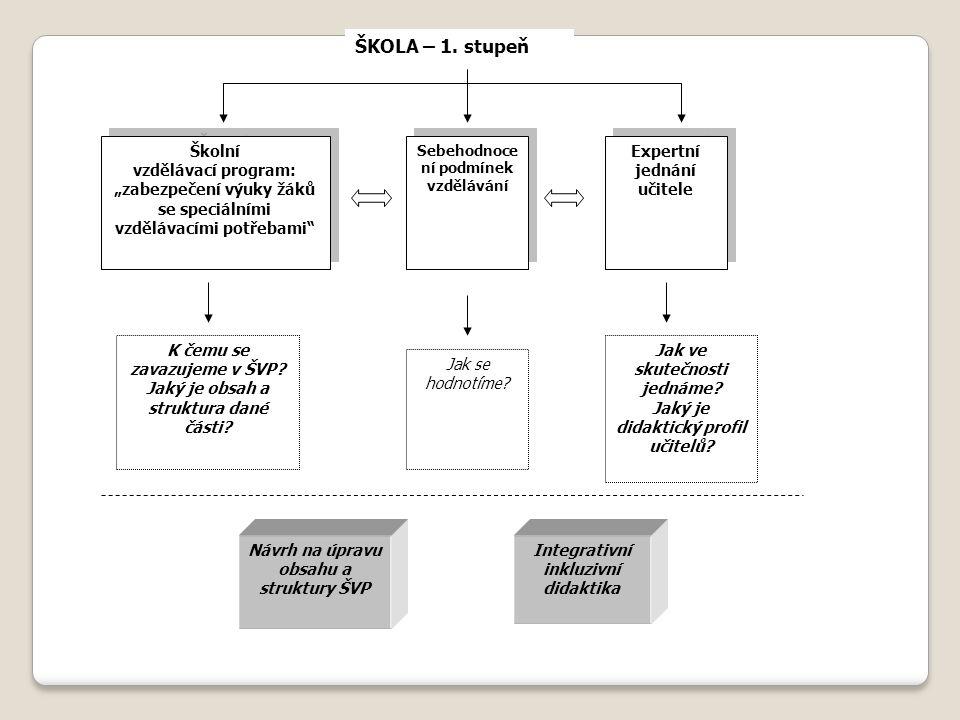 ŠKOLA – 1. stupeň Školní vzdělávací program: