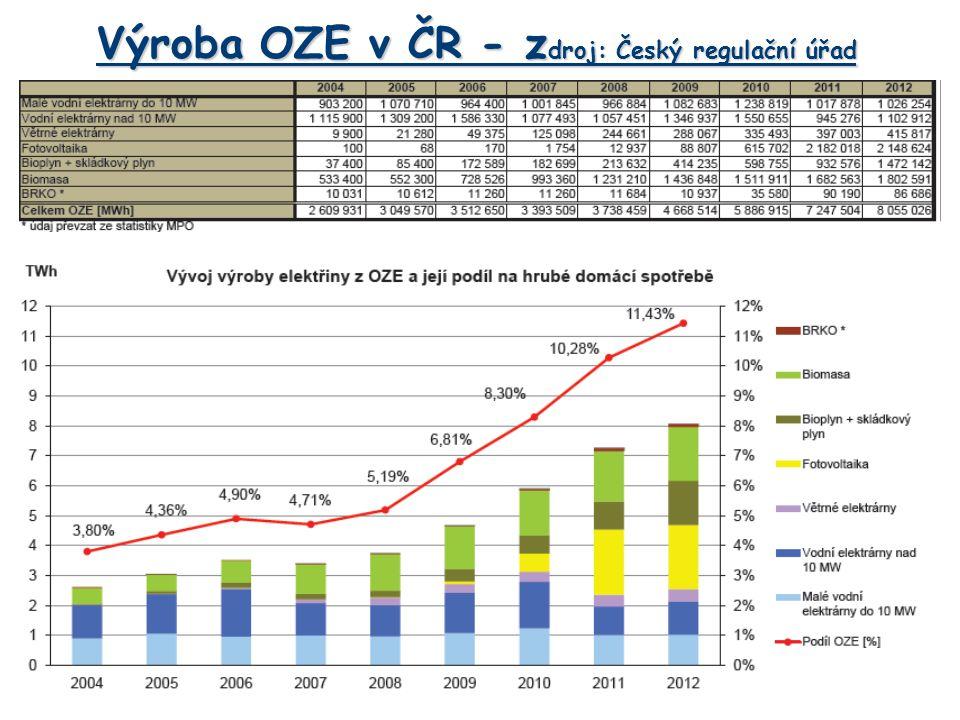 Výroba OZE v ČR - zdroj: Český regulační úřad