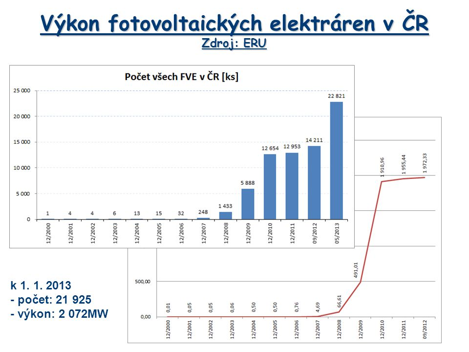 Výkon fotovoltaických elektráren v ČR Zdroj: ERU