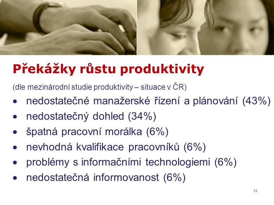 Překážky růstu produktivity