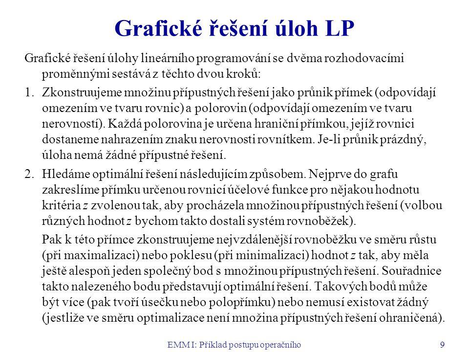 Grafické řešení úloh LP
