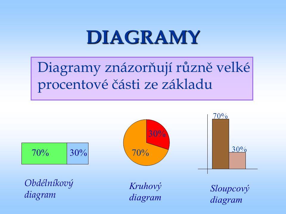 DIAGRAMY Diagramy znázorňují různě velké procentové části ze základu