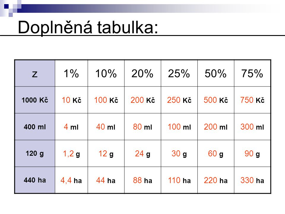 Doplněná tabulka: z 1% 10% 20% 25% 50% 75% 10 Kč 100 Kč 200 Kč 250 Kč