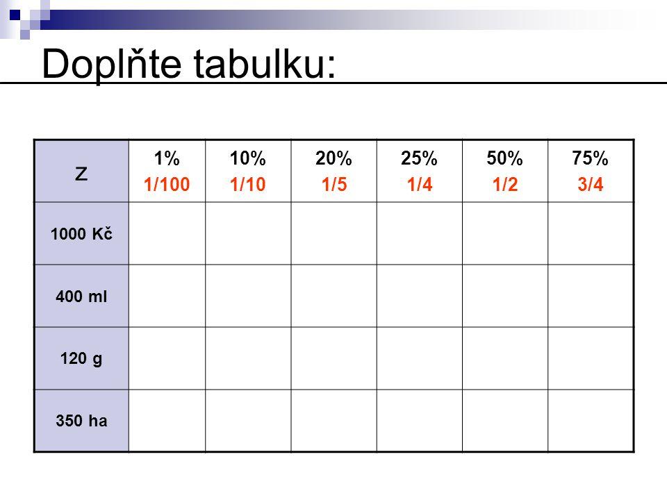 Doplňte tabulku: z 1% 1/100 10% 1/10 20% 1/5 25% 1/4 50% 1/2 75% 3/4