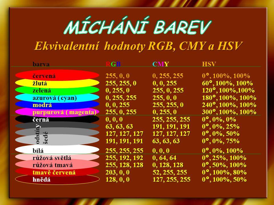 Ekvivalentní hodnoty RGB, CMY a HSV