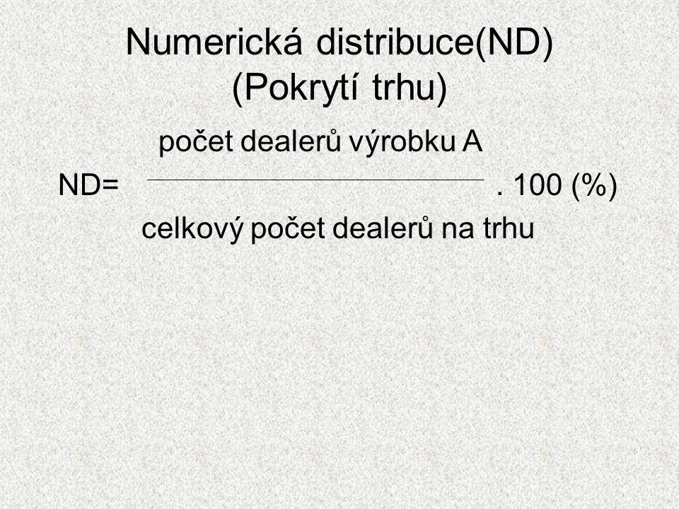 Numerická distribuce(ND) (Pokrytí trhu)