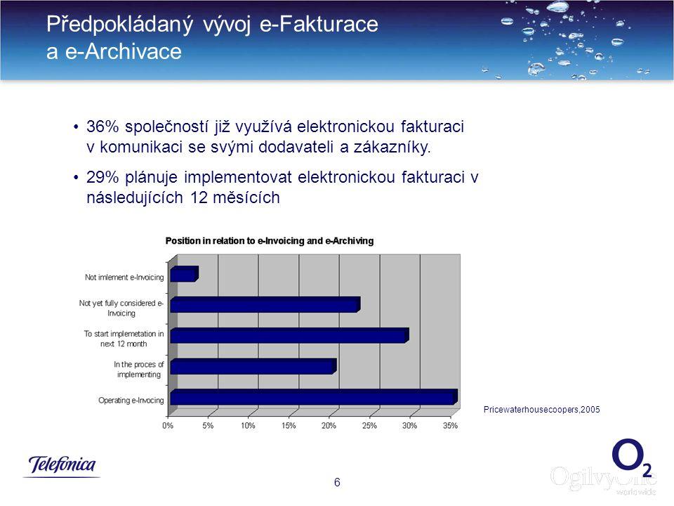 Předpokládaný vývoj e-Fakturace a e-Archivace