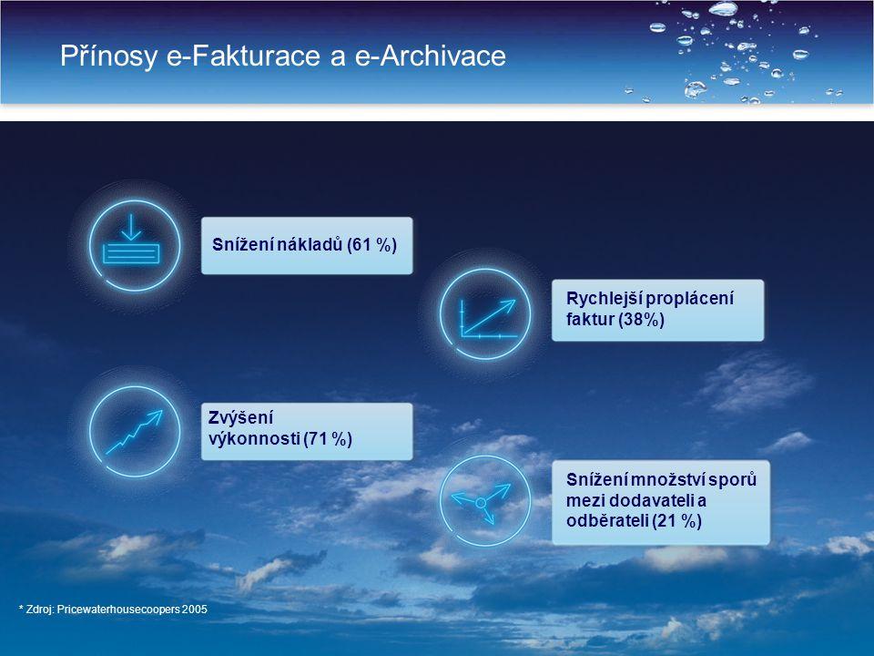 Přínosy e-Fakturace a e-Archivace