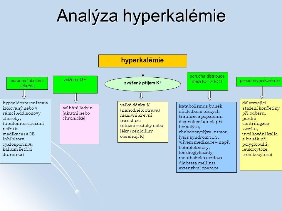Analýza hyperkalémie hyperkalémie zvýšený příjem K+