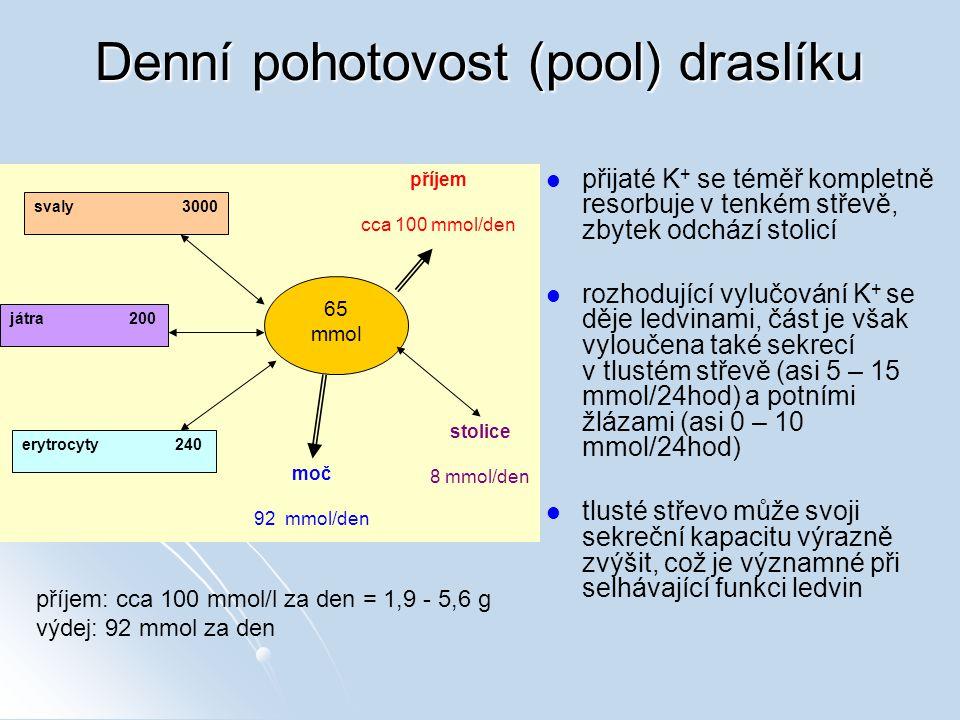 Denní pohotovost (pool) draslíku