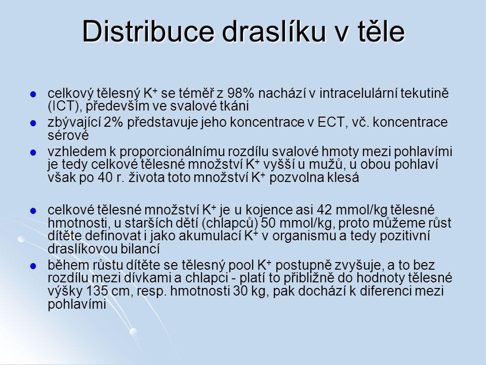 Distribuce draslíku v těle