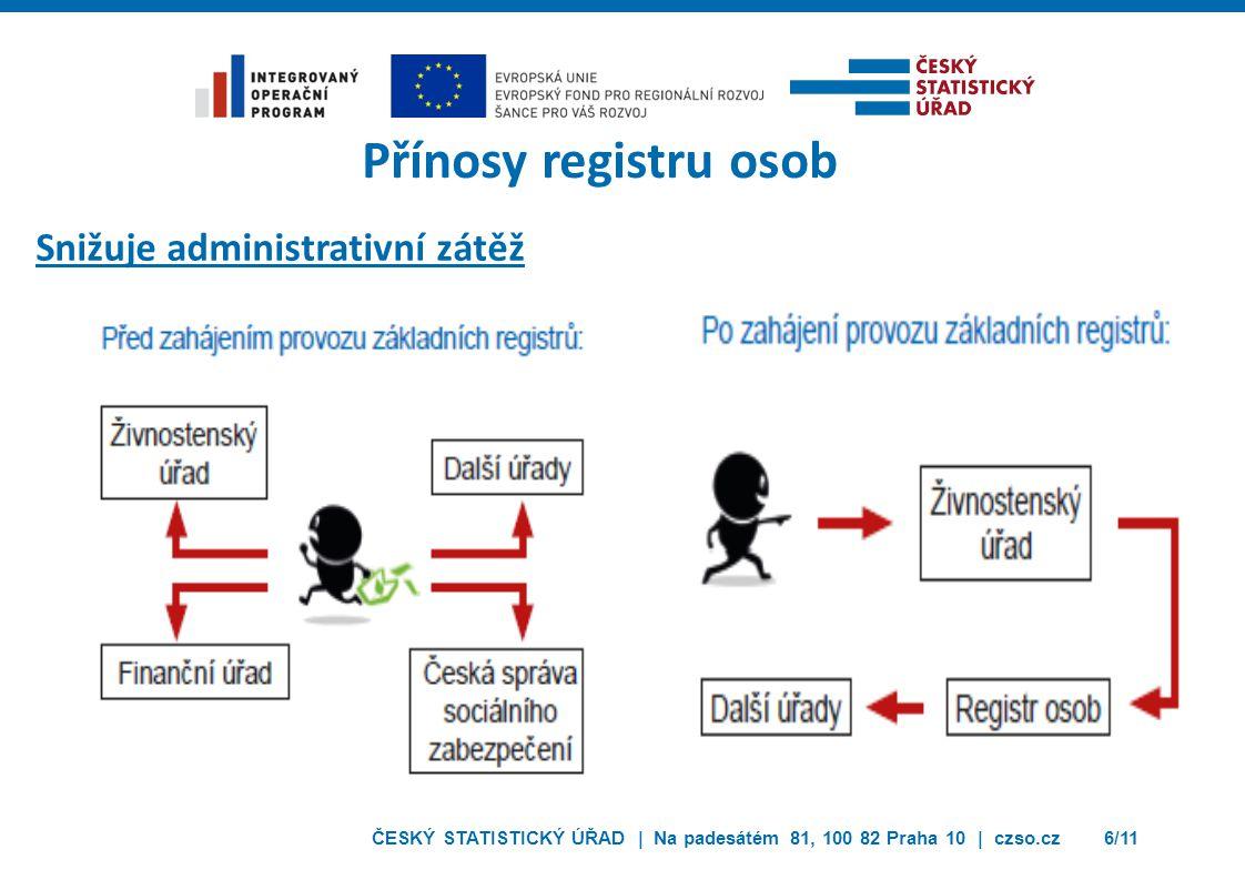 Přínosy registru osob Snižuje administrativní zátěž