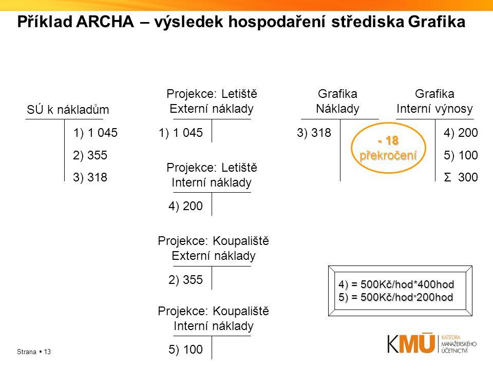 Příklad ARCHA – výsledek hospodaření střediska Grafika