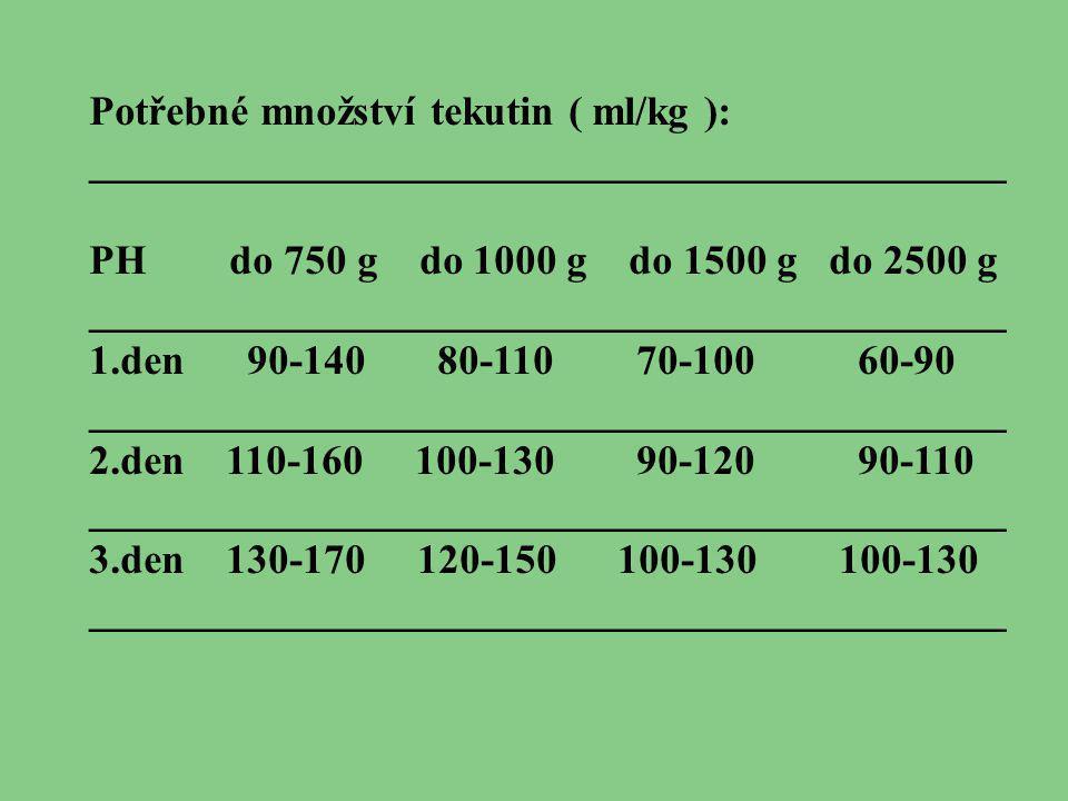 Potřebné množství tekutin ( ml/kg ):