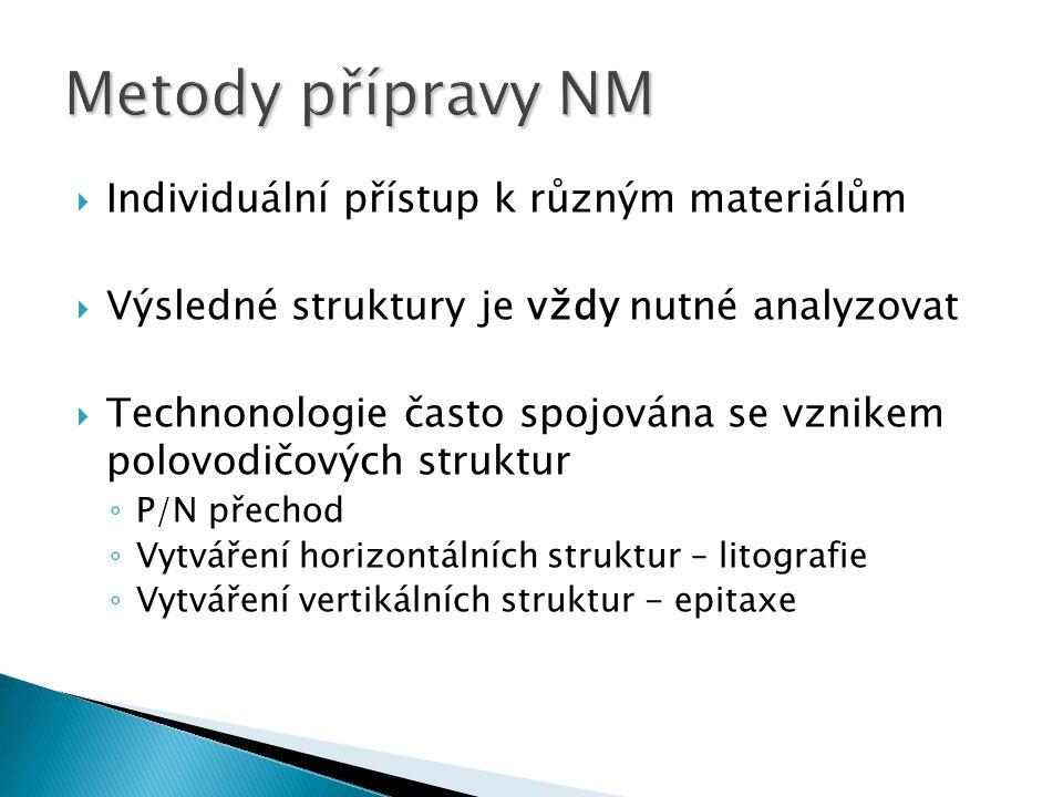 Metody přípravy NM Individuální přístup k různým materiálům