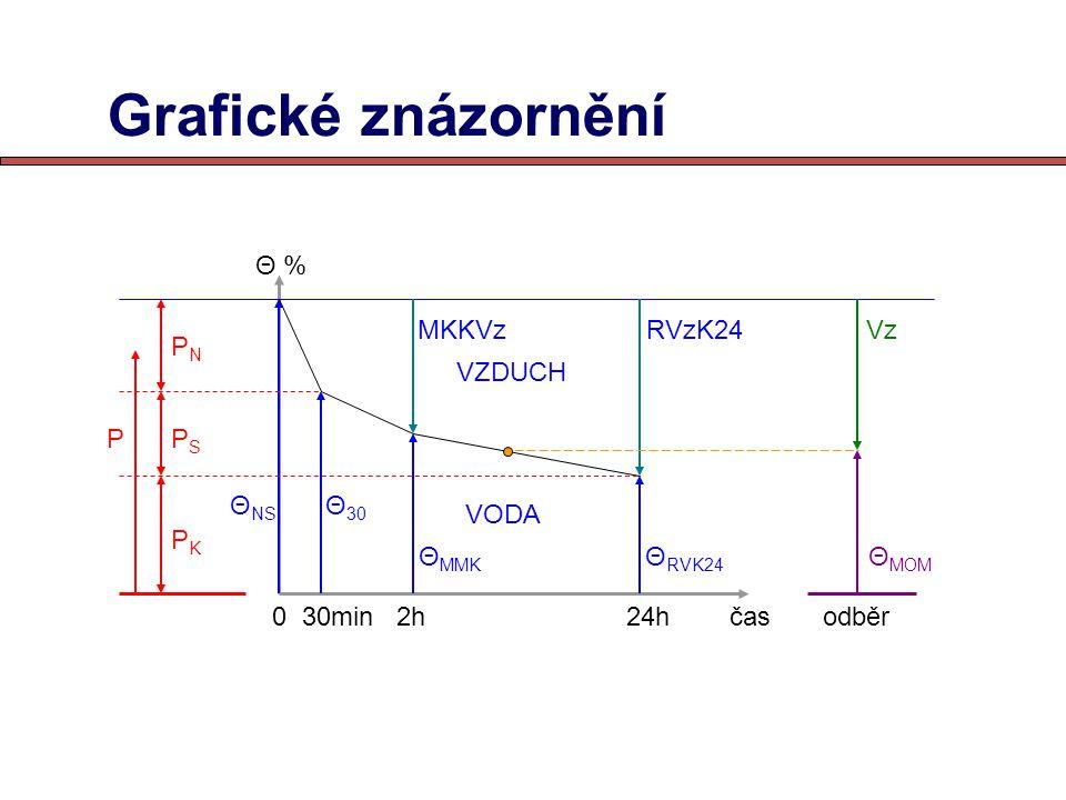Grafické znázornění Θ % MKKVz RVzK24 Vz PN VZDUCH P PS ΘNS Θ30 VODA PK