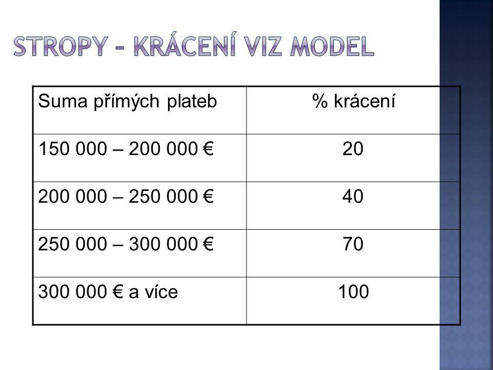 Stropy – krácení viz model