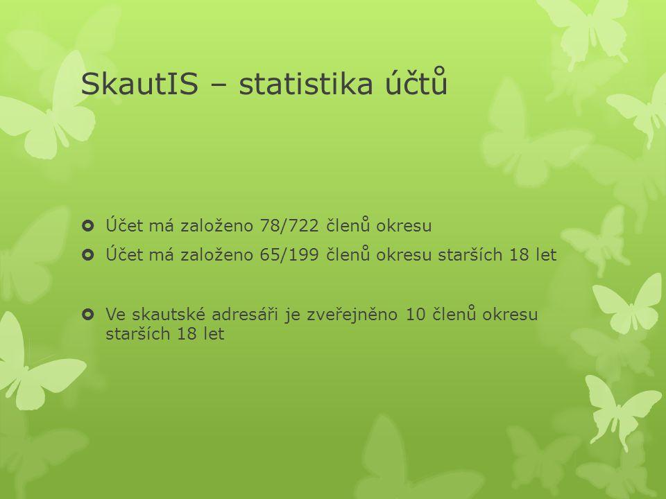 SkautIS – statistika účtů