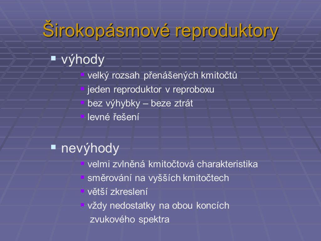 Širokopásmové reproduktory