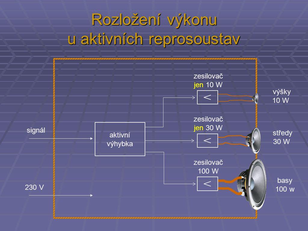 Rozložení výkonu u aktivních reprosoustav