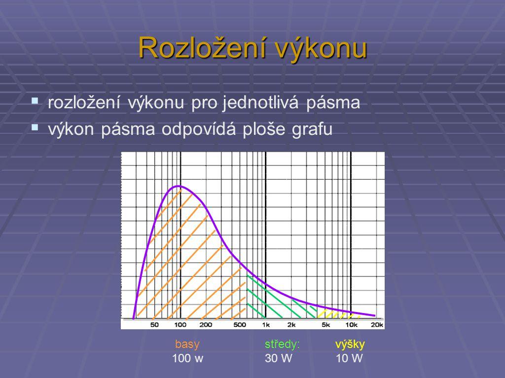 Rozložení výkonu rozložení výkonu pro jednotlivá pásma