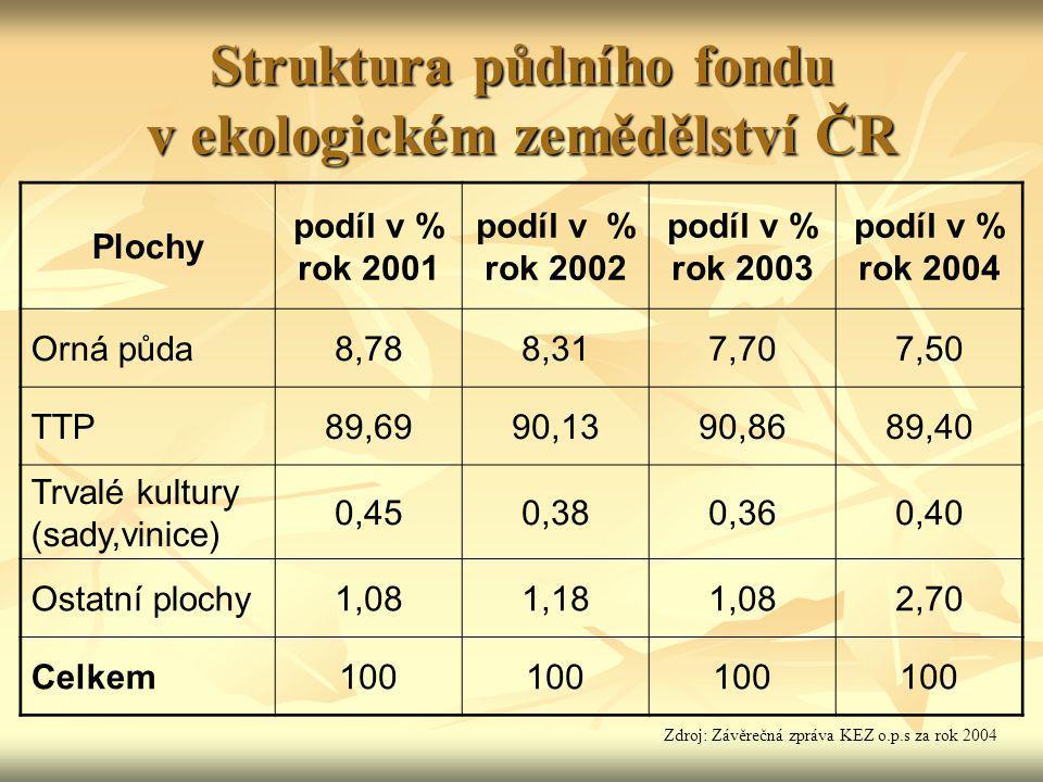 Struktura půdního fondu v ekologickém zemědělství ČR