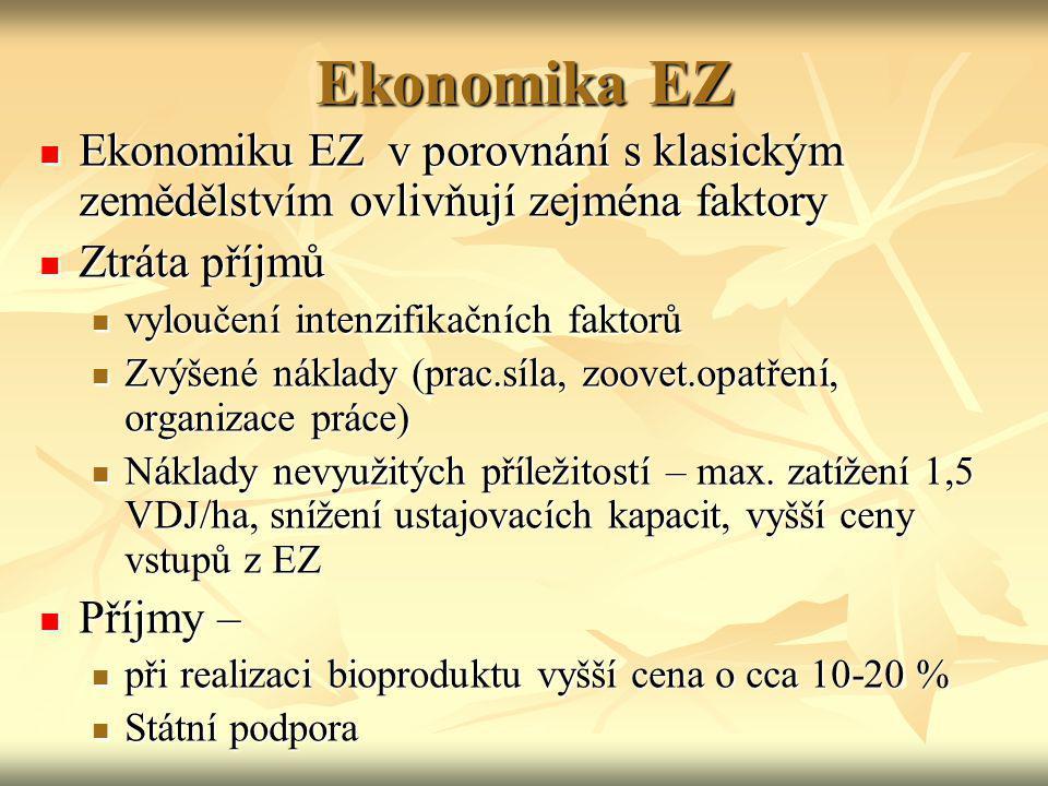 Ekonomika EZ Ekonomiku EZ v porovnání s klasickým zemědělstvím ovlivňují zejména faktory. Ztráta příjmů.