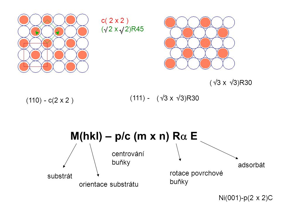M(hkl) – p/c (m x n) Ra E c( 2 x 2 ) ( 2 x 2)R45 ( 3 x 3)R30 (111) -