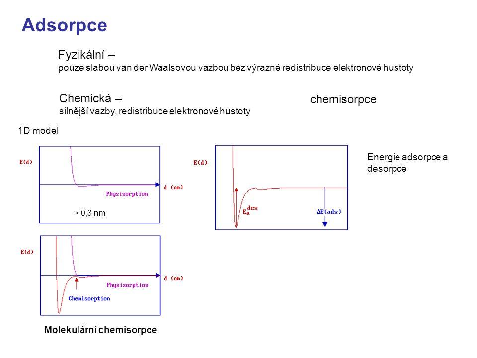 Adsorpce Fyzikální – pouze slabou van der Waalsovou vazbou bez výrazné redistribuce elektronové hustoty.