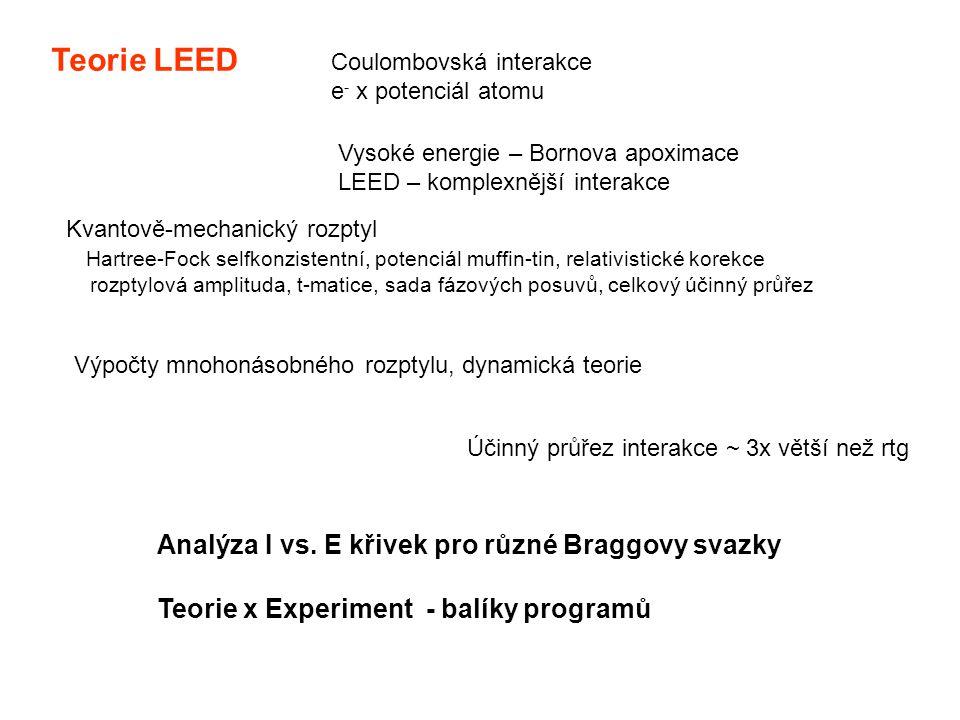 Teorie LEED Analýza I vs. E křivek pro různé Braggovy svazky