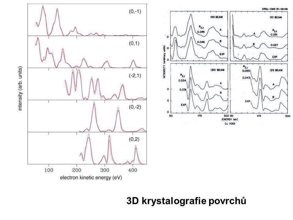 3D krystalografie povrchů