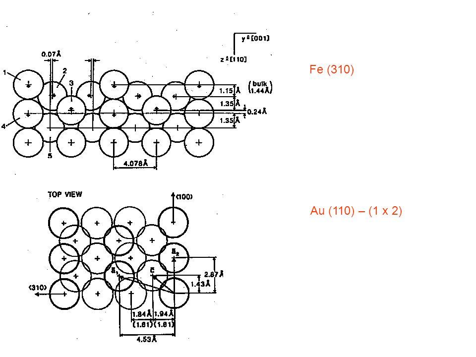 Fe (310) Au (110) – (1 x 2)