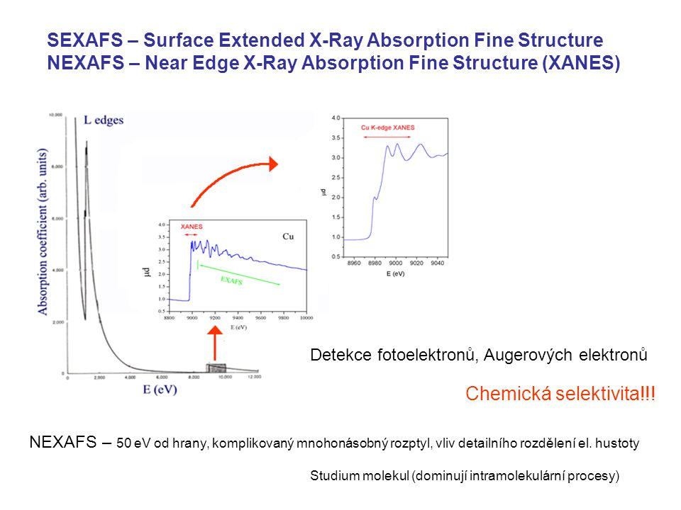 SEXAFS – Surface Extended X-Ray Absorption Fine Structure NEXAFS – Near Edge X-Ray Absorption Fine Structure (XANES)