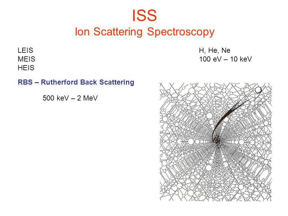 ISS Ion Scattering Spectroscopy