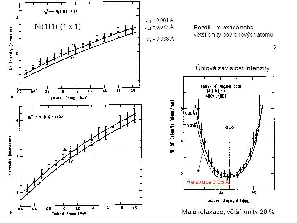 Ni(111) (1 x 1) Úhlová závislost intenzity