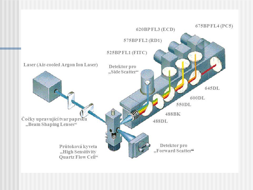 Laser (Air-cooled Argon Ion Laser) Čočky upravující tvar paprsku