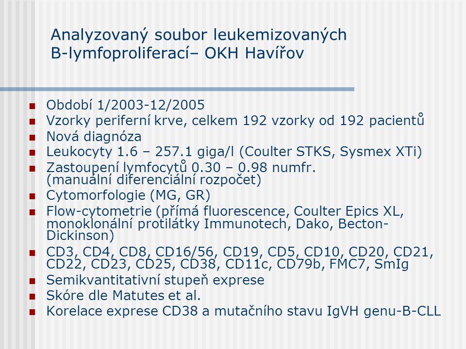 Analyzovaný soubor leukemizovaných B-lymfoproliferací– OKH Havířov