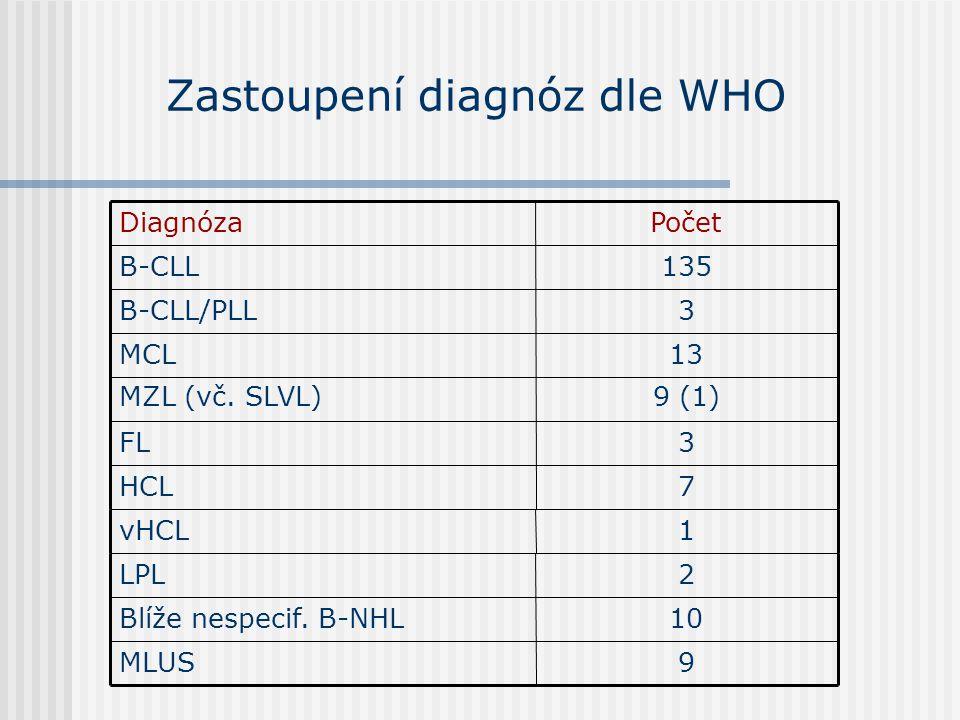 Zastoupení diagnóz dle WHO